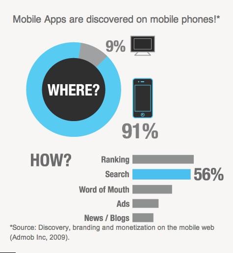 ASO, el SEO para Aplicaciones móviles. 2