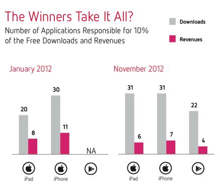 Aplicaciones moviles: informes sobre 2012 1