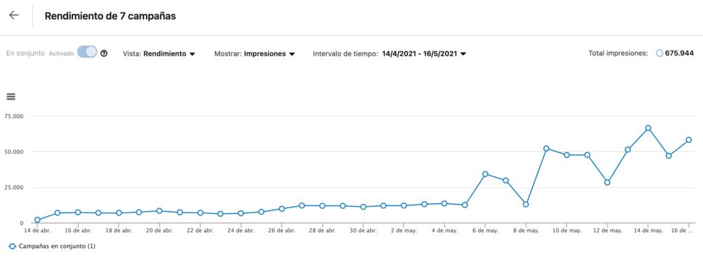 publicidad en linkedin - grafico de rendimiento